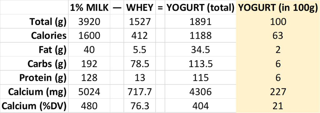 yogurt calculations